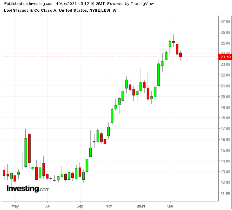 LEVI周线图来自英为财情Investing.com