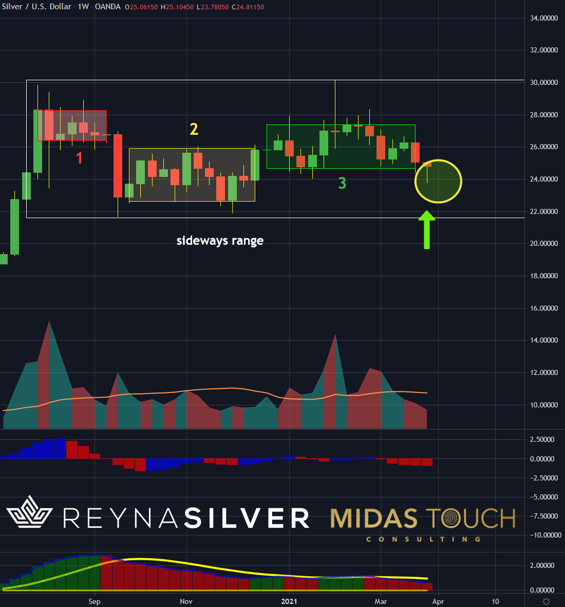 Silver In US-Dollar Weekly Chart