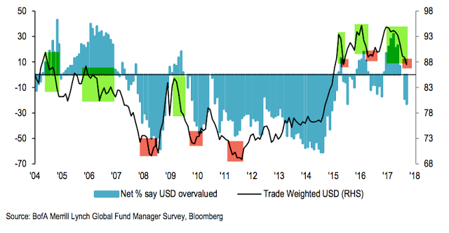 Net % Say USD Overvalued