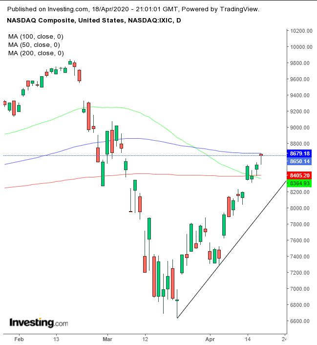 NASDAQ Comp Daily
