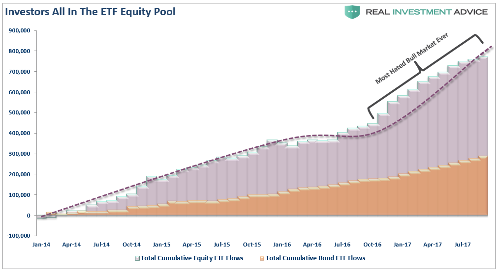 Investors All In The ETF Equity Pool