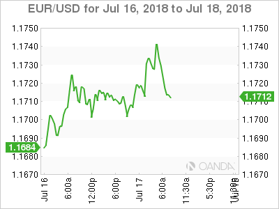 EUR/USD for July 17, 2018