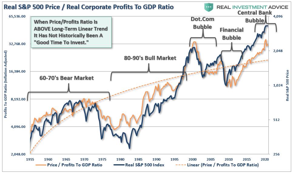 الأرباح الحقيقية لإس آند بي 500 مقابل معدل الناتج المحلي الإجمالي