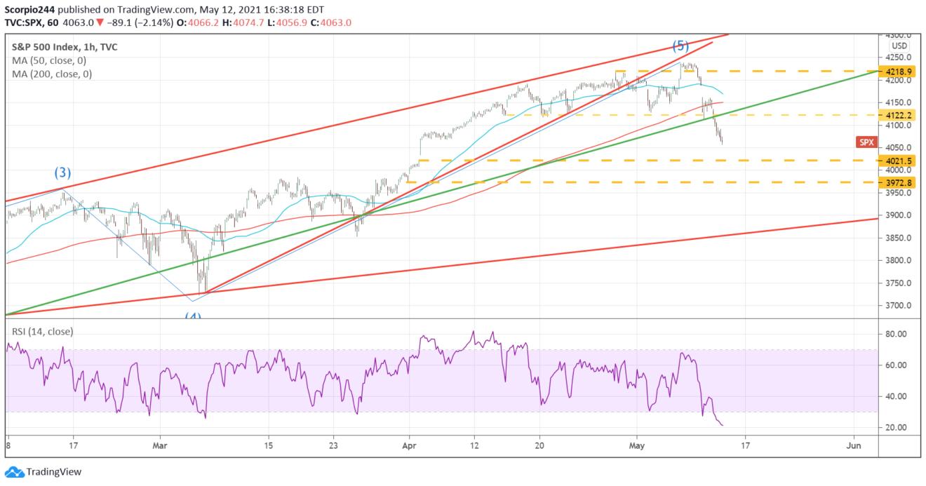 S&P 500 1-Hr Chart