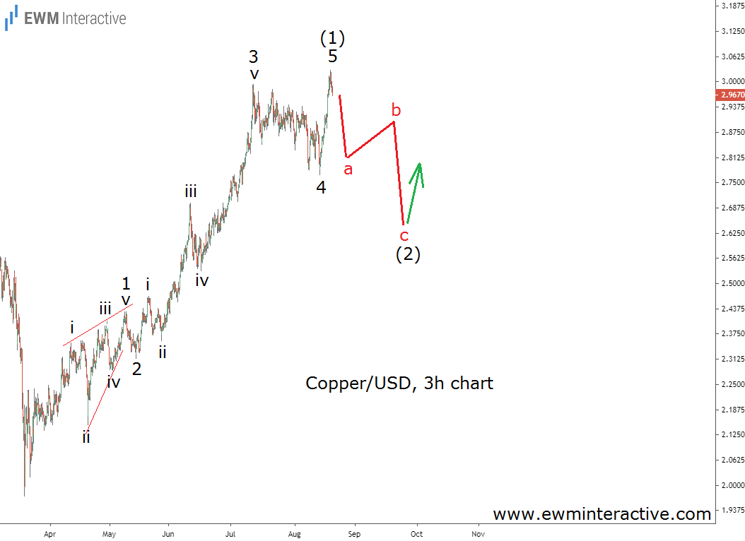 Copper-USD 3 Hr Chart