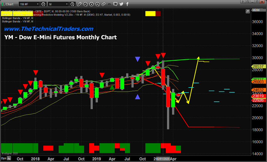 YM Monthly Chart