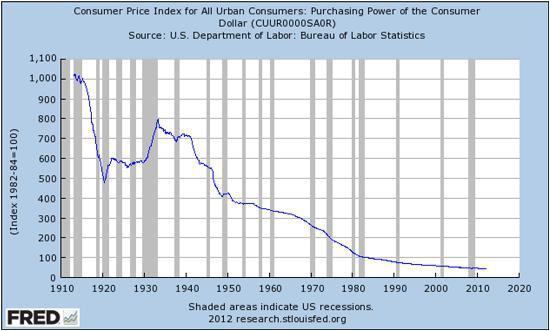 Dollar's Purchasing Power