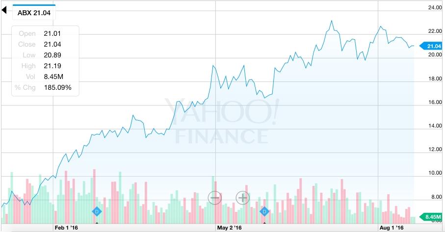 Abx Stock Chart