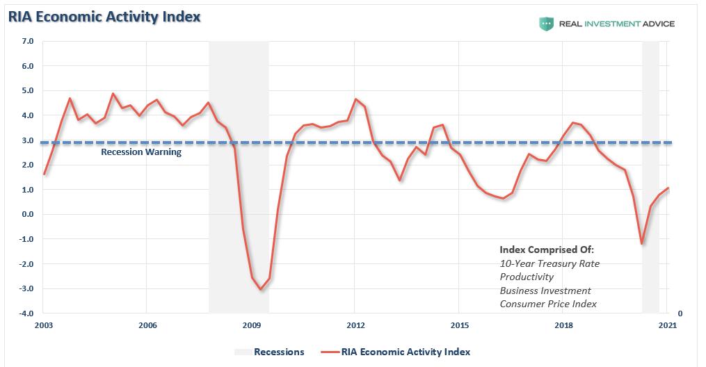 Economic Activity Index
