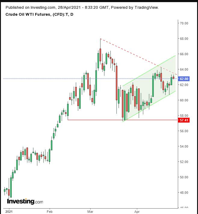 الرسم البياني لسعر النفط