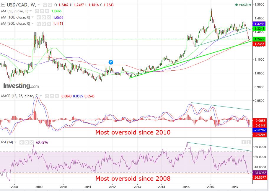 USD/CAD Weekly Chart