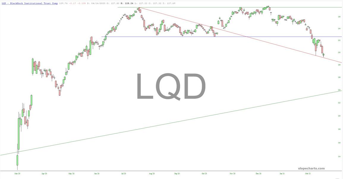 LQD Chart