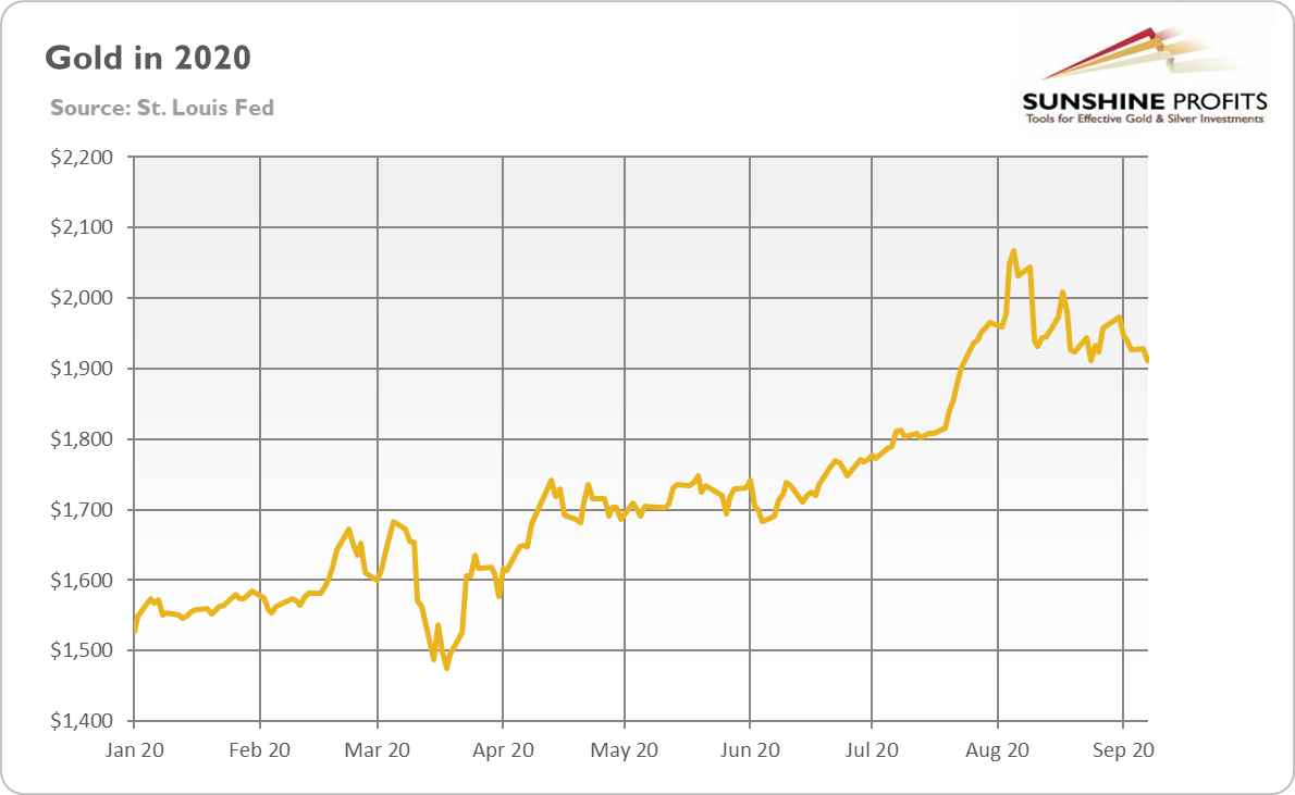 Gold Year-To-Date Chart.