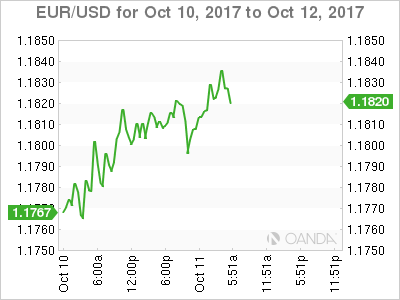 EUR/USD Chart: October 10-12