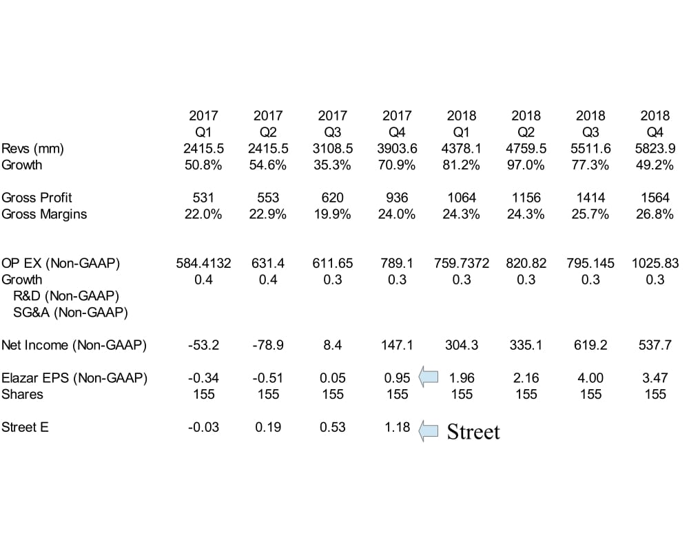 Tesla Revenue and Growth Model
