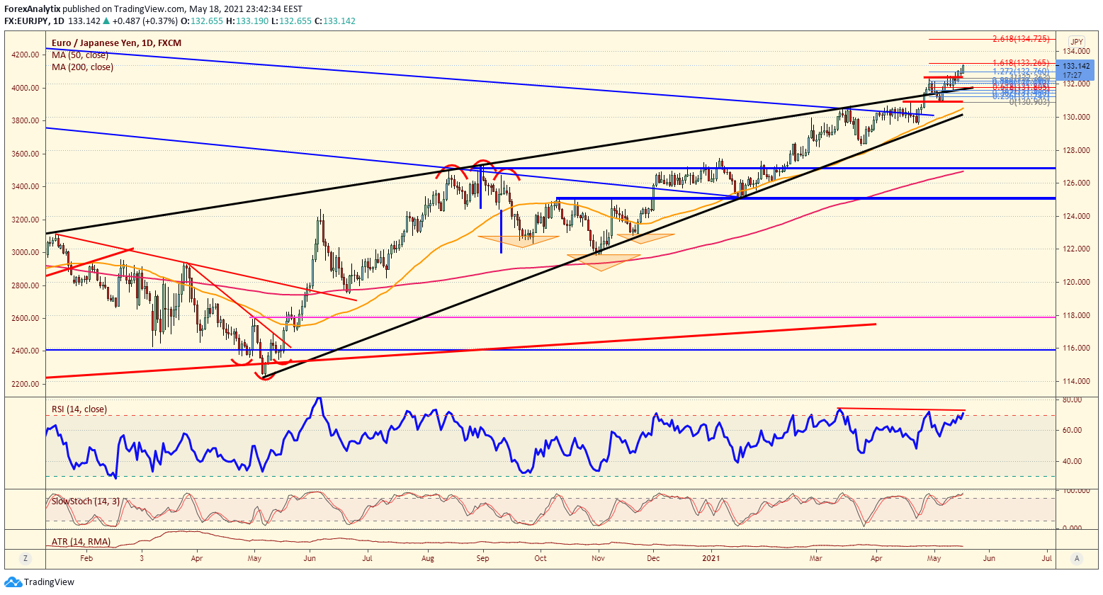 EUR/JPY Daily Chart.
