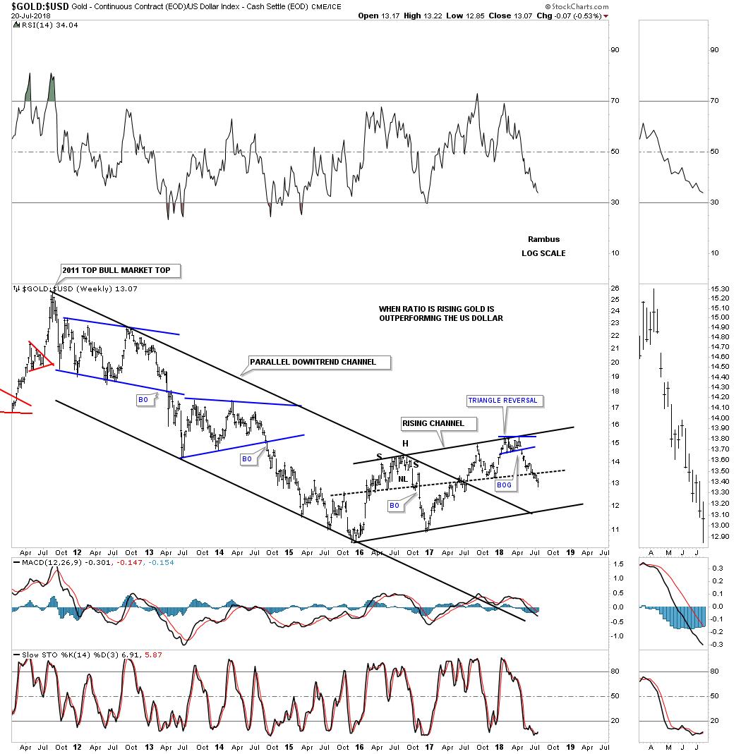 Gold: USD Chart