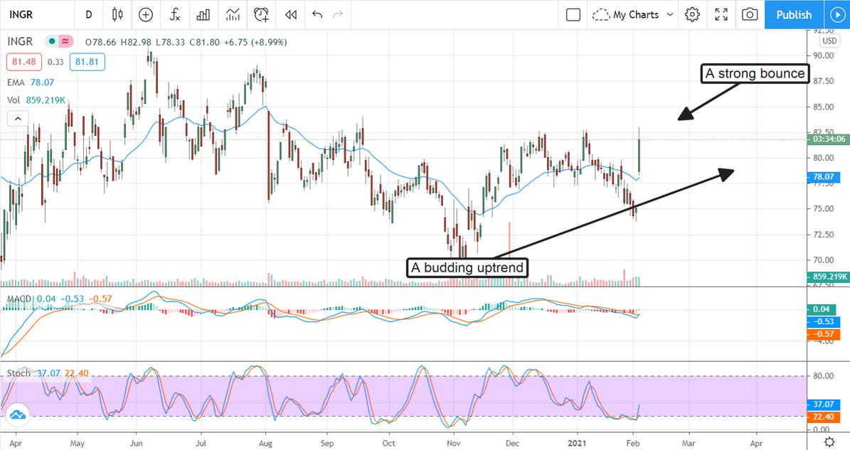 INGR Stock Chart