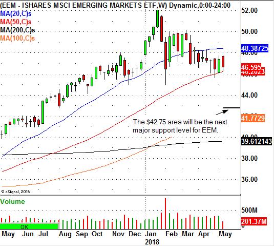 MSCI Emerging Markets ETF