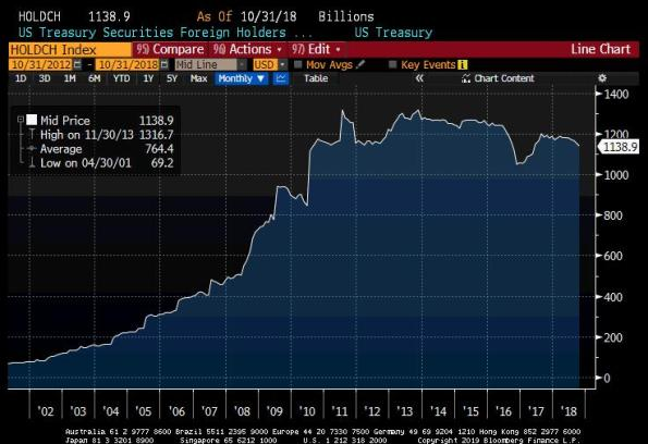 US Treasury Holders, Foreign Holders Monthly 2001-2018
