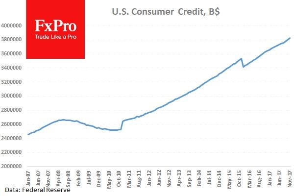 US Consumer Credit