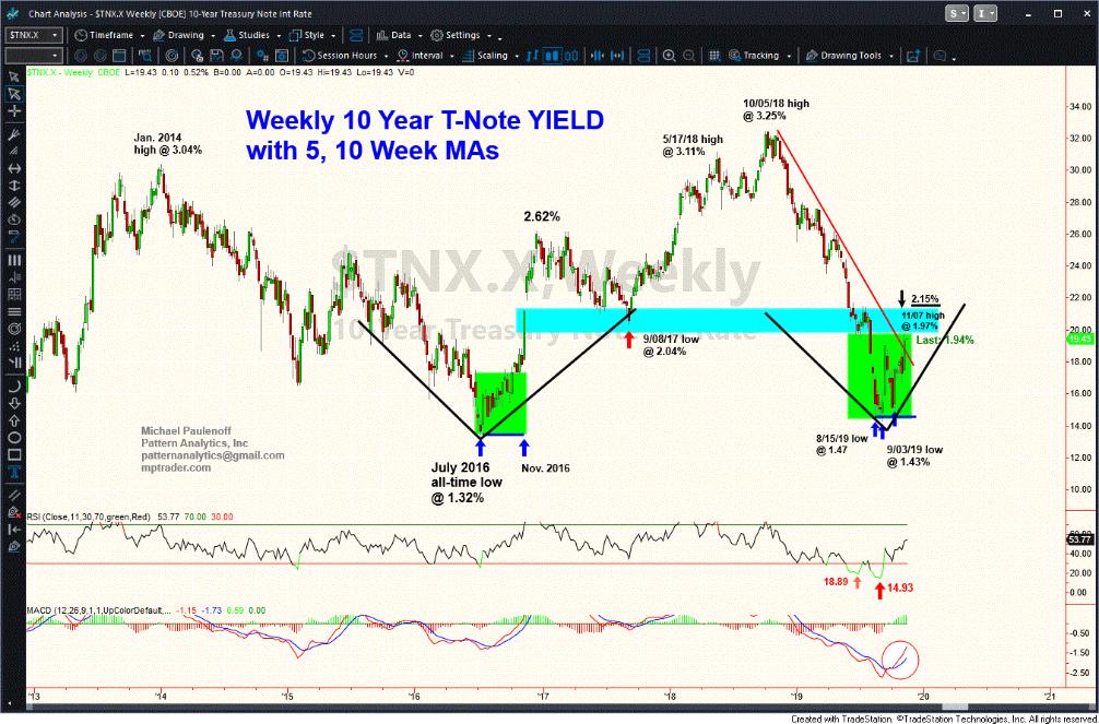 Weekly 10-Year Treasury Yield