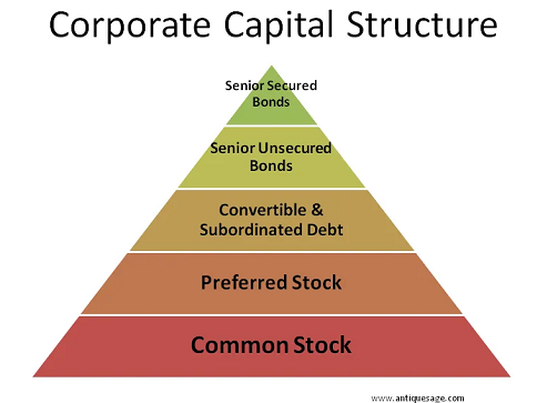 Corporate Structure Graphic