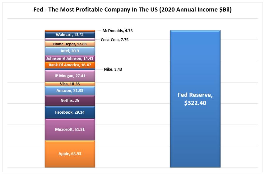 Fed-Profit Comparison
