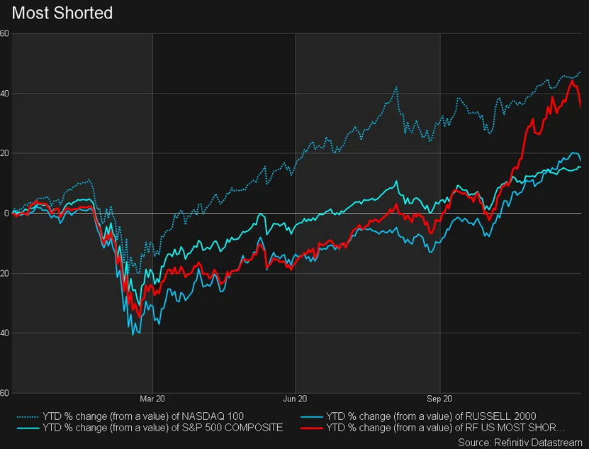 Most Shorted - YTD Chart