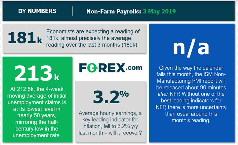 Nonfarm Payrolls Outlook