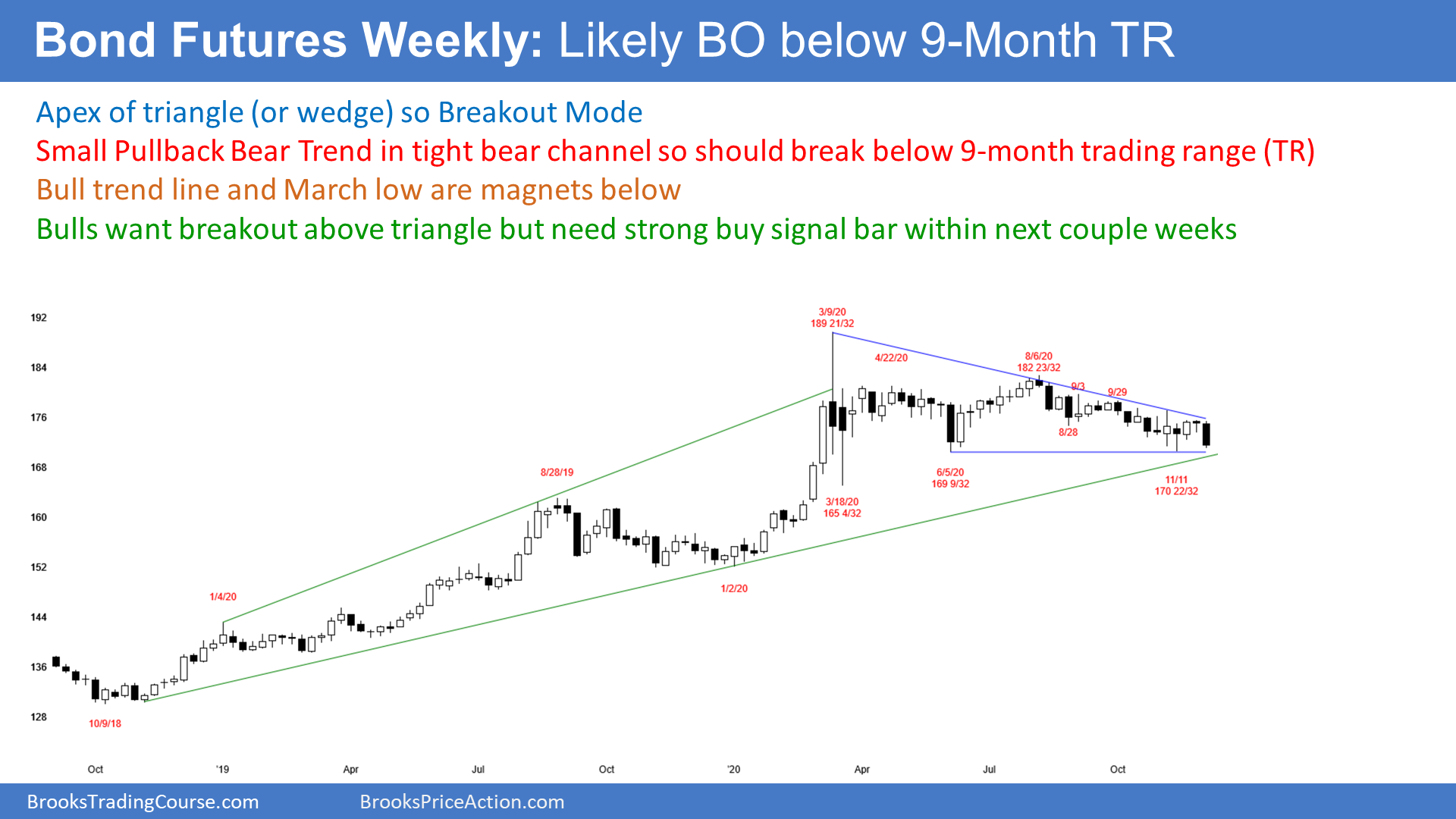 Bond Futures On Weekly Candlestick Chart