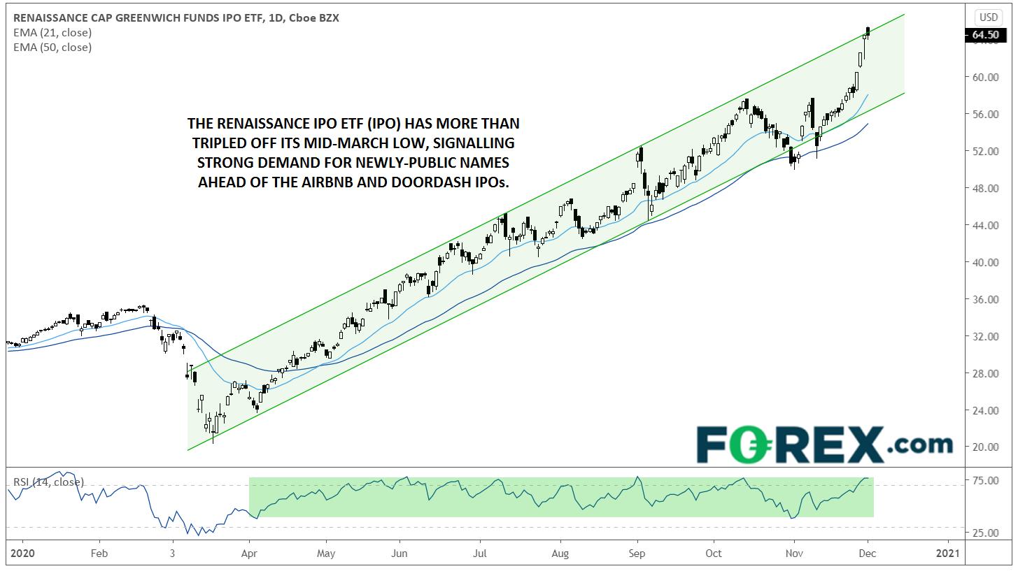 Renaissance CAP IPO ETF Daily Chart