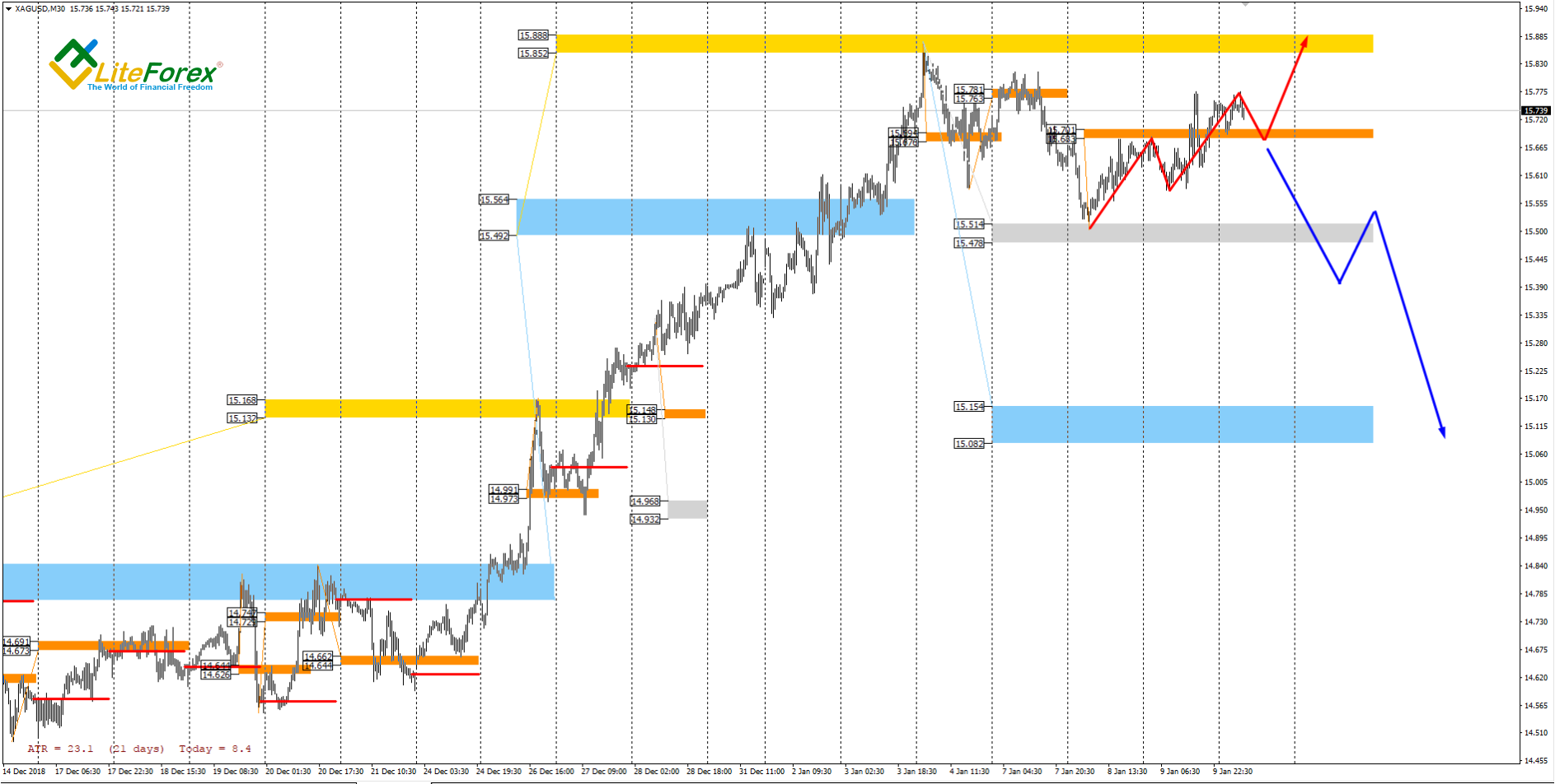 XAG/USD, 30M Chart
