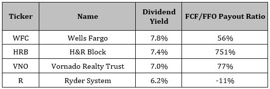 4 Warning Dividends