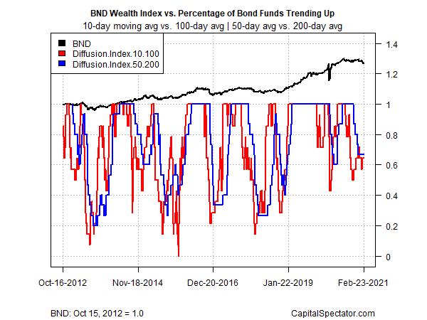 BND Wealth Index Vs % Of Bond Funds Trending Up