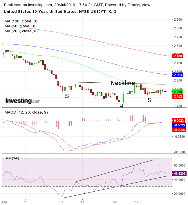 UST Daily Chart