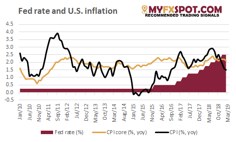 Fed Rate And US Inflation