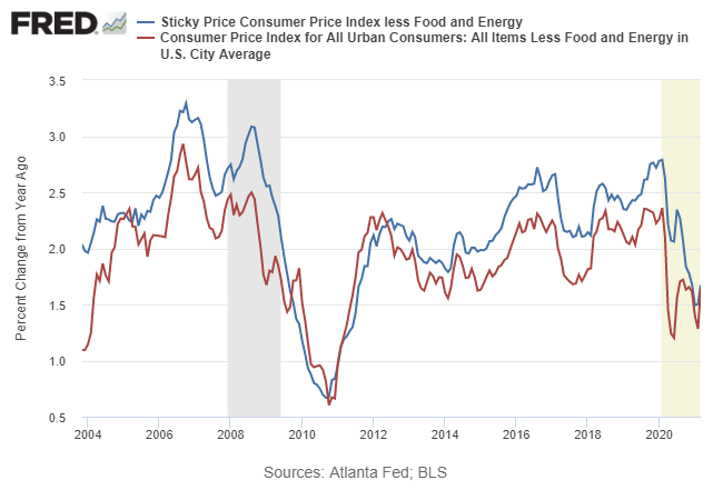 Sticky Price Consumer Price Index