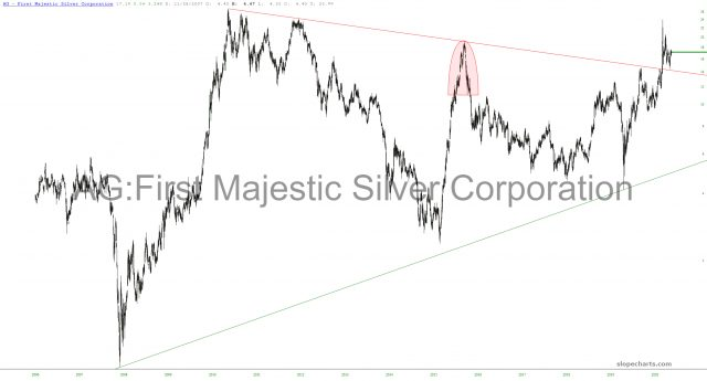 First Majestic Silver Corp Chart