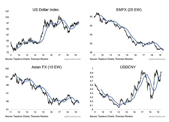 US Dollar Index:EMFX:Asian FX:USDCNY