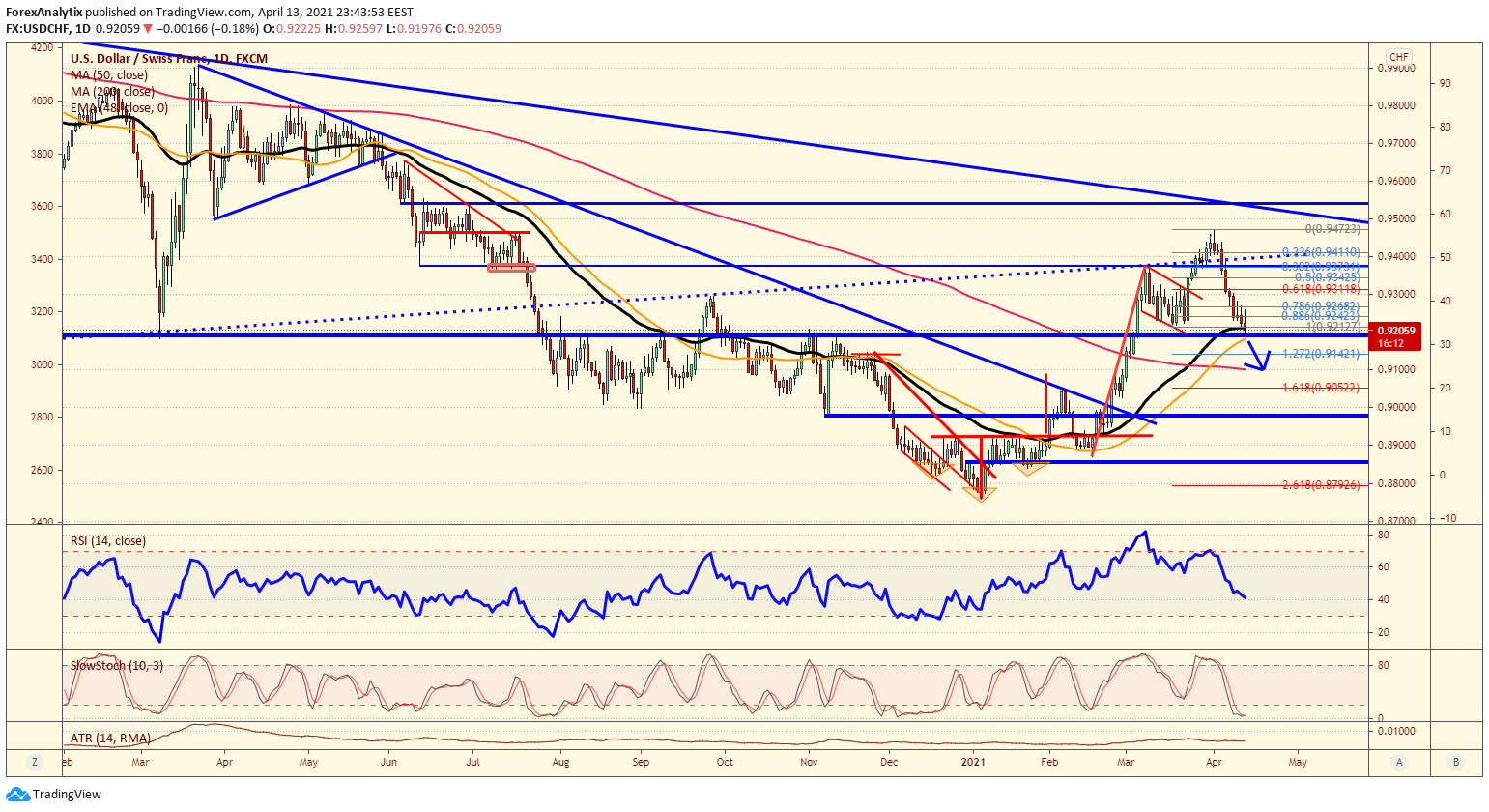 Chart Of The Day: USD/CHF