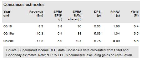 Consensus estimates