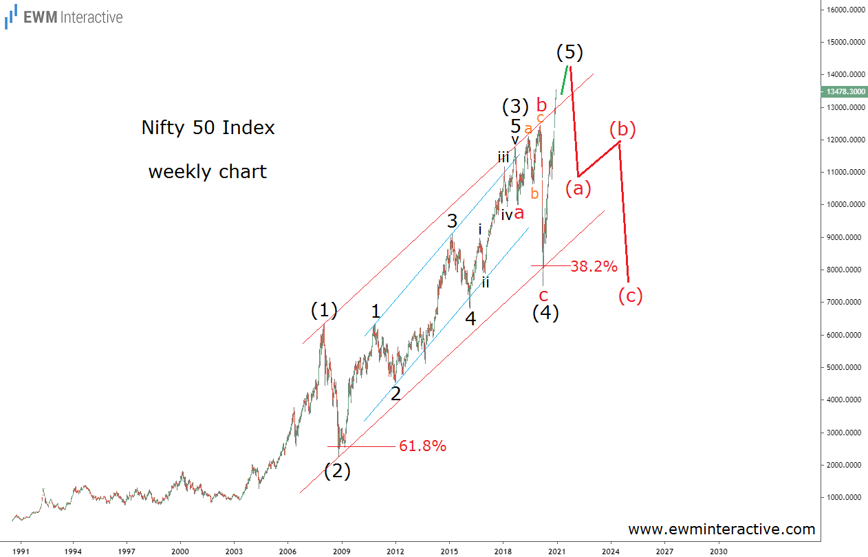 Nifty-50 Index Weekly Chart