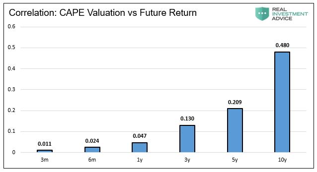 CAPE Valuation Vs Future Return