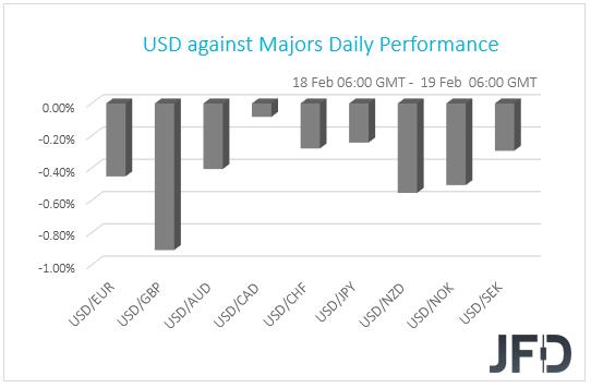 USD performance G10 performance