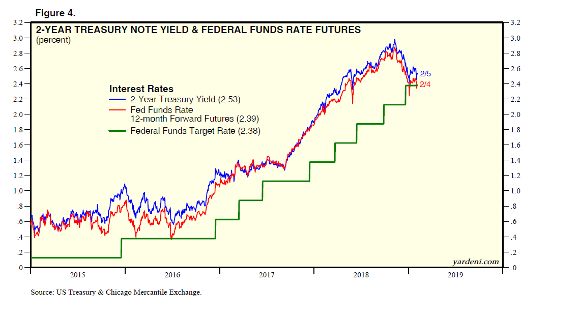2-Year Treasury Note Yield & Federal Funds Rate Futures