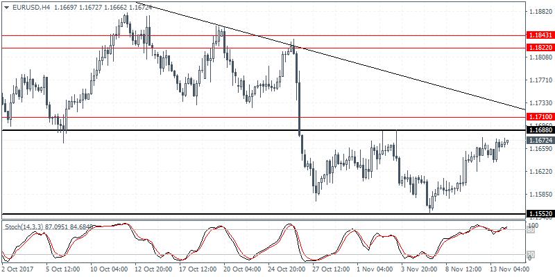 EUR/USD 4 Hour Chart