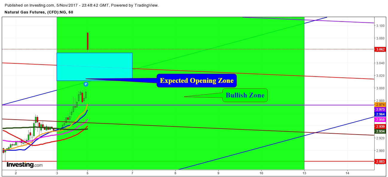 Day Trading Natural Gas Futures