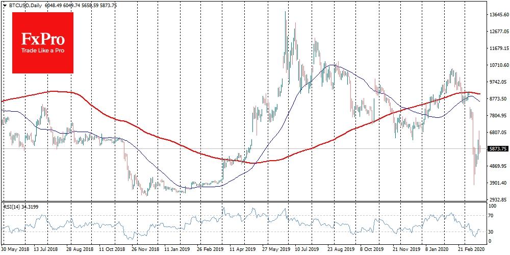 BTC/USD-Chart