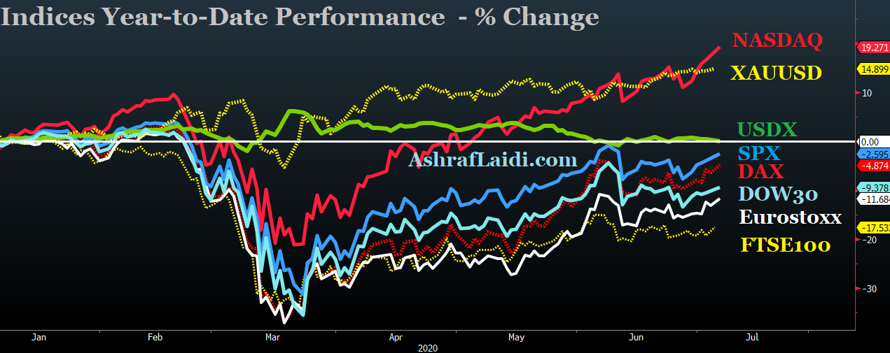 Indices YTD Performance Chart